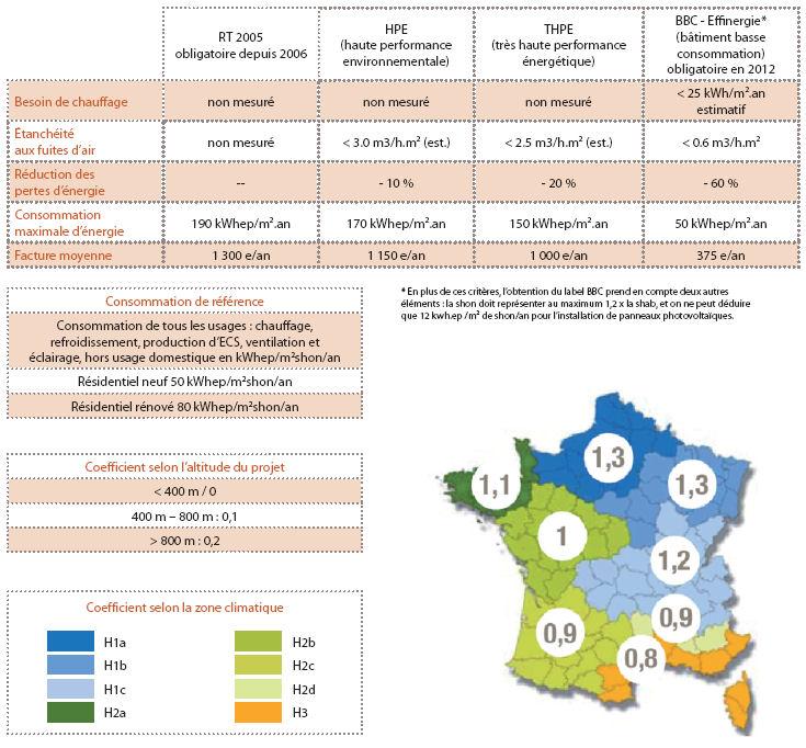 carte de France BBC, calcul du coefficient norme BBC batiment basse consommation